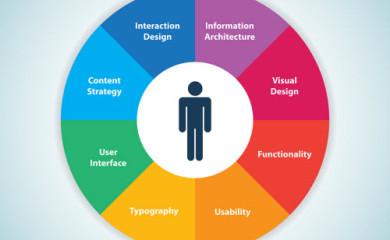 كيف تؤثر تجربة وتفاعل المستخدم على ترتيب موقعك فى محركات البحث ؟