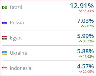 الدول الاكثر زيارة لشبكة اعلانات a-ads التى تدفع بالبيتكوين